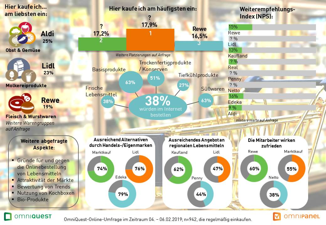 Studie Lebensmitteleinzelhandel - Marktanalyse LEH