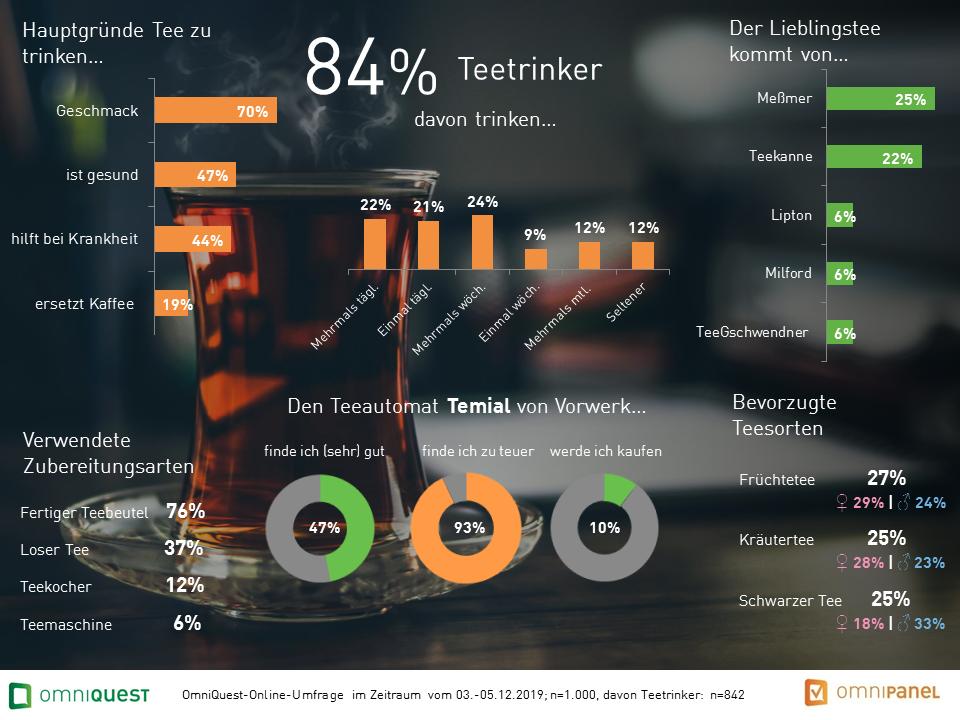 Marktforschung Studie Tee